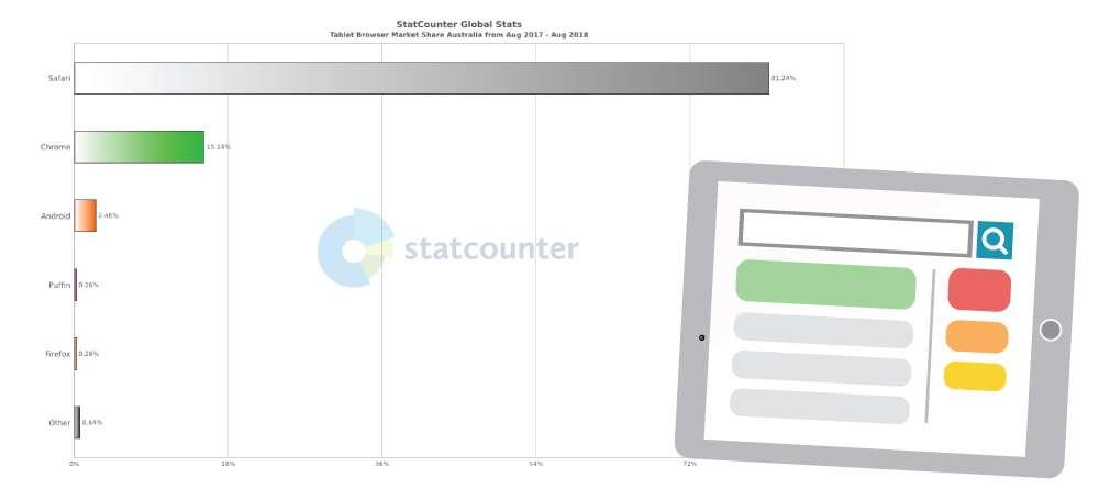 Tablet Browser Market Share Australia
